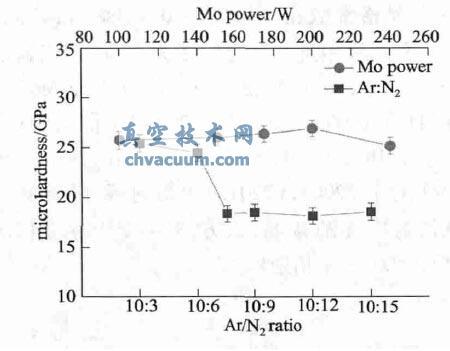 不同制备工艺下Mo-N 薄膜显微硬度