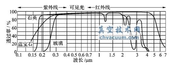 不同材料真空观察窗对不同波长光的透过率