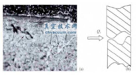 复杂漏孔的显微镜照片(a)和串联漏孔示意图