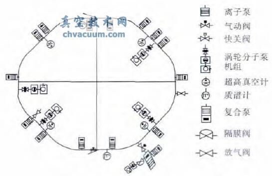 同步加速器标准真空设备布局图