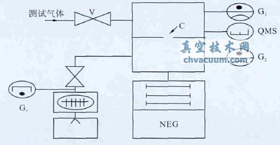复合泵抽气性能测试装置