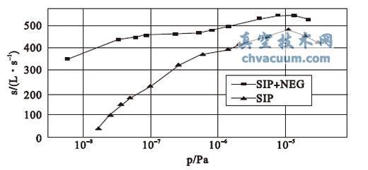 SIP 和复合泵对N2 的抽速曲线
