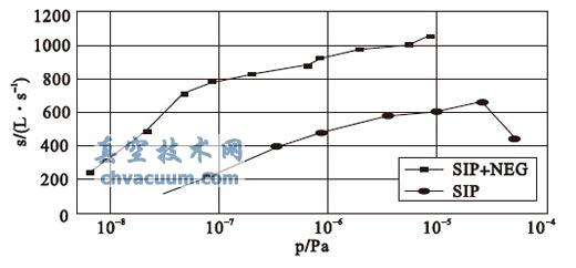 SIP 和复合泵对H2 的抽速曲线