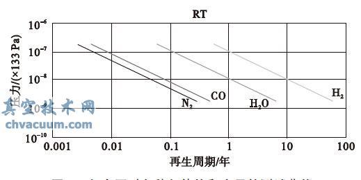 复合泵对各种气体饱和容量的测试曲线