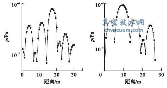 同步加速器真空系统压力分布曲线