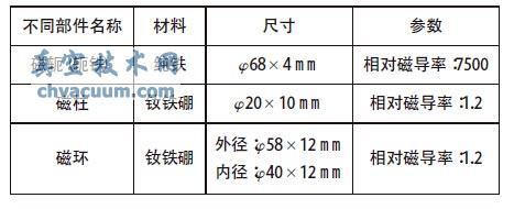 磁控溅射靶不同部件的材料,尺寸,参数