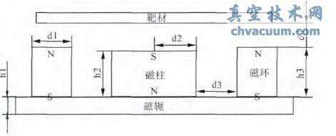 磁控溅射靶的简化物理模型截面图