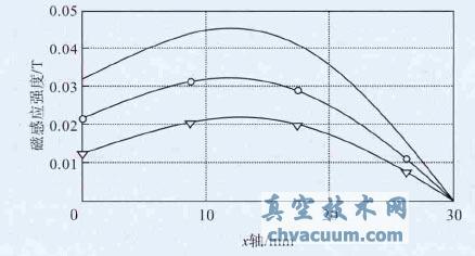 三组数据水平磁感应强度对比图