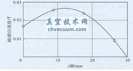 不同磁轭厚度下水平磁感应强度对比图