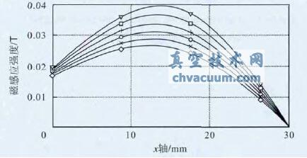 靶材与磁环不同间距下水平磁感应强度对比图