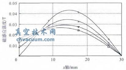 不同磁环高度下水平磁感应强度对比图