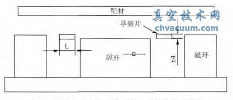 加装导磁片的磁控溅射靶的简化物理模型
