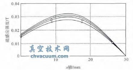 不同长度导磁片下水平磁感应强度对比图