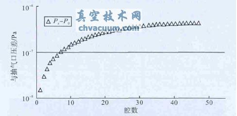 加速管中压降随腔数变化曲线