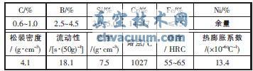 Ni60自熔合金的化学成分和主要性能