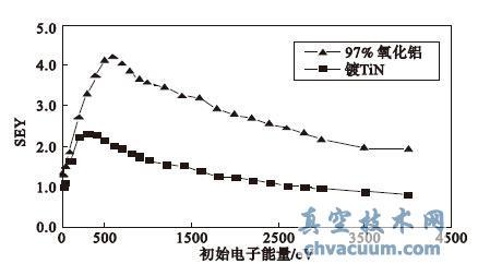 氧化铝陶瓷样品镀TiN 前后二次电子发射系数对比