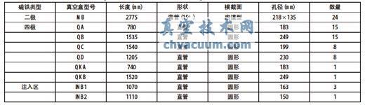 CSNS/RCS 陶瓷真空盒结构参数