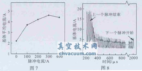 500 μs 脉宽条件下脉冲电流对基体平均电流的影响