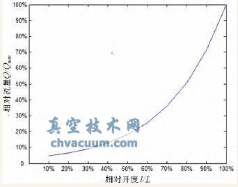 参考理想流量特性曲线
