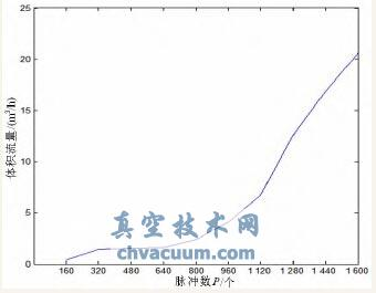 数字V型球阀静态特性曲线