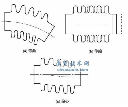 成型波纹管的使用形式