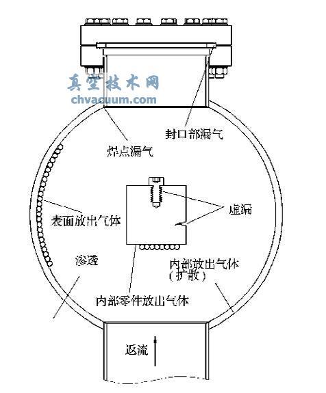 影响系统真空度的气体来源示意图