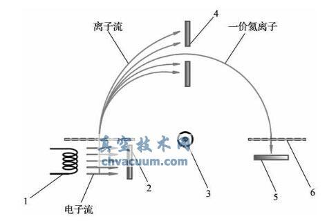 氦质谱检漏仪的基本原理图