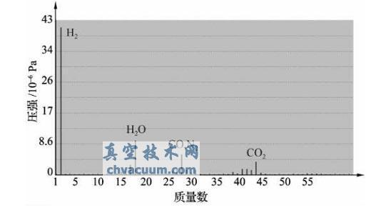 超高真空系统的残留气体分析实例