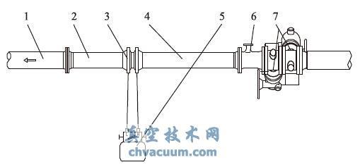 喷嘴流量计测量系统