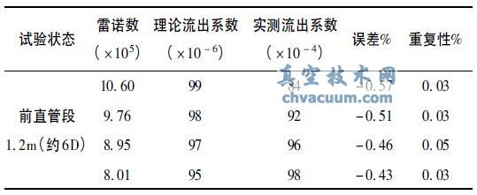直管段1. 2m 流出系数误差及重复性误差