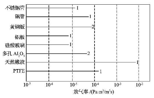 材质和放气率的关系