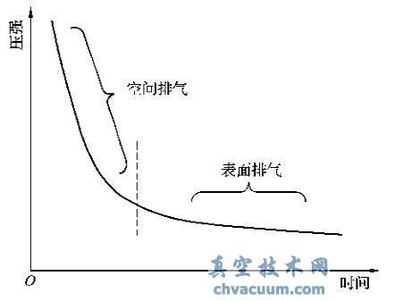 压强和排气时间的关系