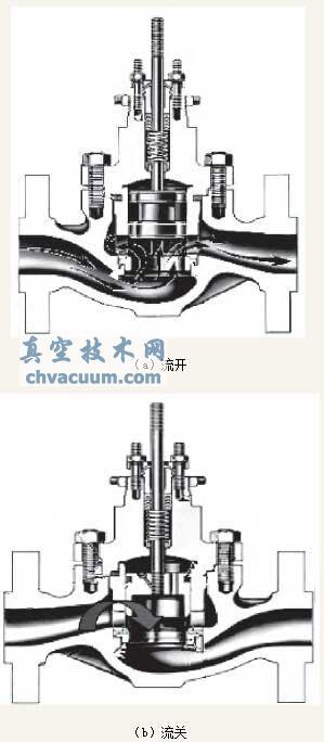 调节阀的两种流向形式