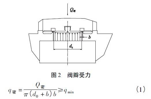 4.1、弹簧   为改善弹簧性能,用两个直径不同的弹簧同心安装,组成组合弹簧,即采用等变形并列式组合压缩弹簧。组合弹簧承受的载荷较大,为避免支承面的过大扭转和弹簧间的相互嵌入,保持各弹簧的同心度,弹簧做成左旋和右旋。弹簧受载荷后,总变形量与各组合弹簧的变形量相等,总载荷为各组合弹簧所受载荷之和,组合弹簧并紧时高度相等。   4.