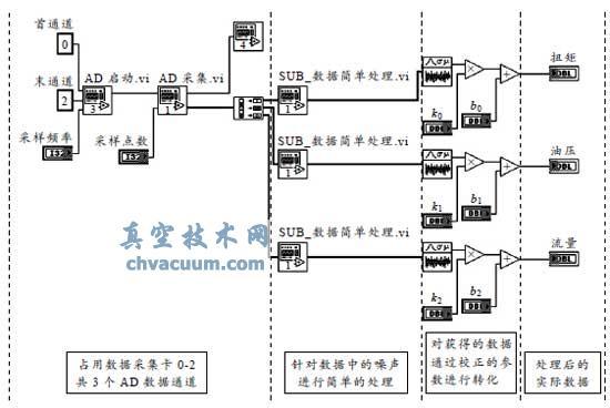 转向器控制阀总成助力特性测试系统图片