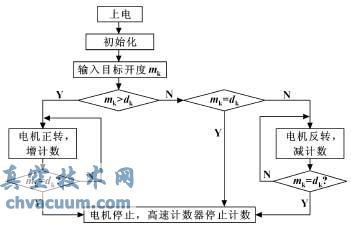 软件核心部分框图