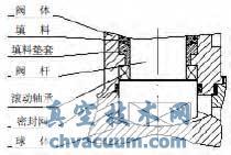 浮动球阀阀杆轴颈结构