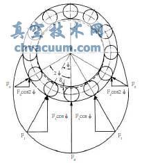 滚动轴承径向载荷的分析图