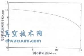 阀芯几何曲线坐标图