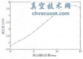 原始模型阀芯F-x曲线