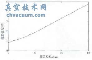 模型1的阀芯F-x曲线