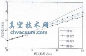 四个模型的F-x曲线对比