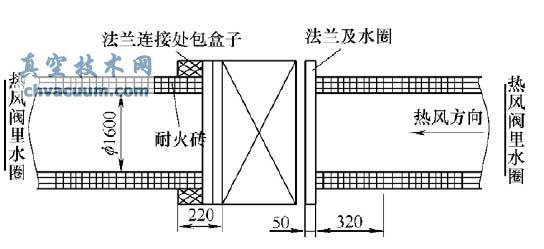 1. 不動熱風閥的更換法蘭水圈的檢修步驟   在熱風閥管道開