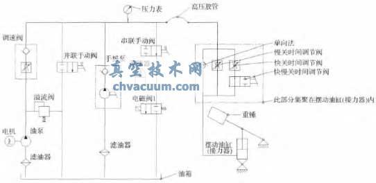 循环水泵出口液控蝶阀控制系统优化