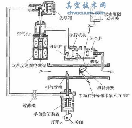 先导式两位五通电磁阀工作原理分享展示图片