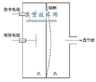电容式隔膜真空计的原理图