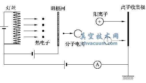 热阴极电离真空计的结构和工作原理