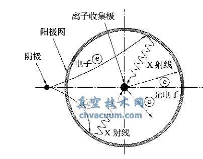 热阴极电离真空计的拟离子流原理