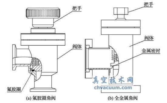 氟胶圈角阀和全金属角阀的示意图