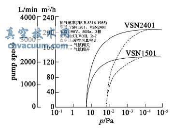 VSN2401 与VSN1501 的龙8国际pt娱乐官网泵抽速曲线